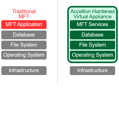 Hardened Virtual Appliance | Managed File Transfer