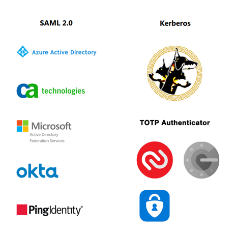 Security - Integrationd Authentication and User Management