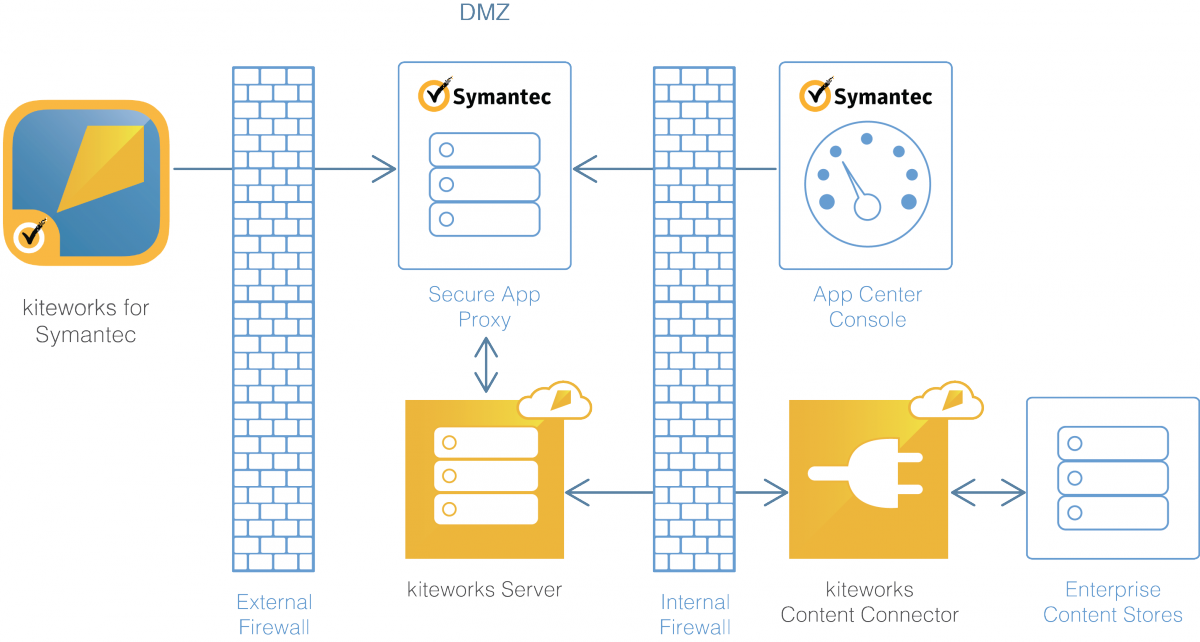 Diagram of application enterprise data security when kiteworks mobile app is connected with Symantec