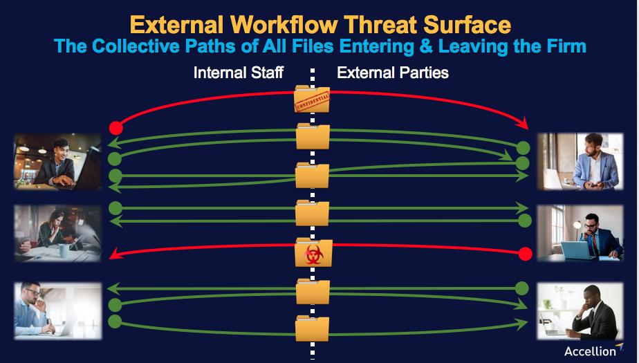 external workflow threat surface