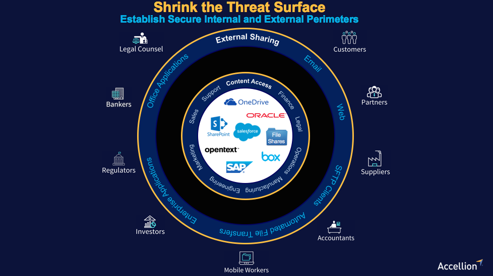 Shrink the Threat Surface