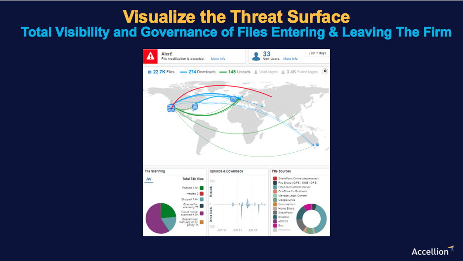 Visualize the Threat Surface