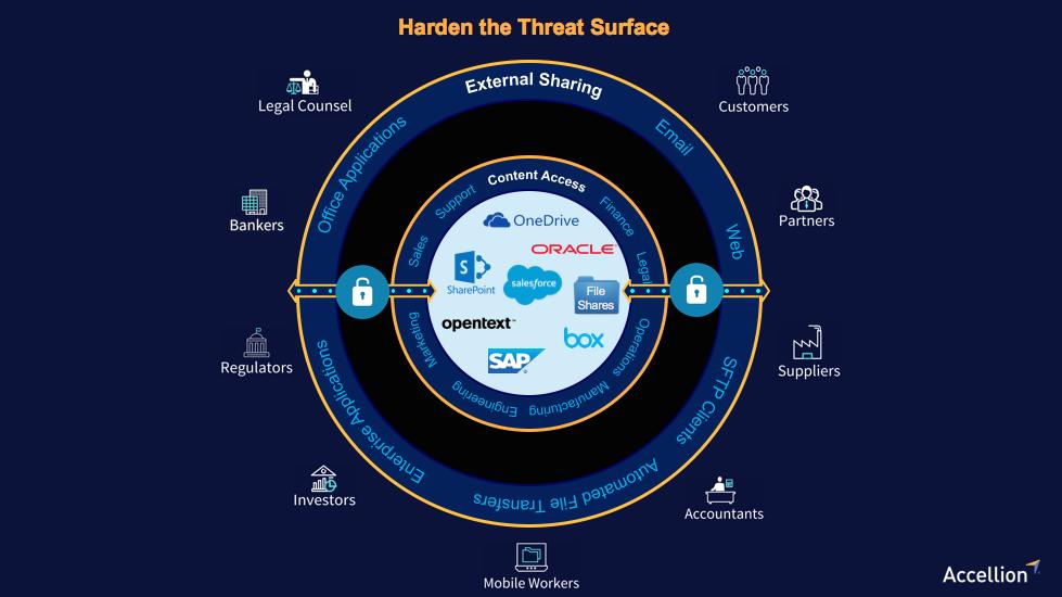 harden the threat surface
