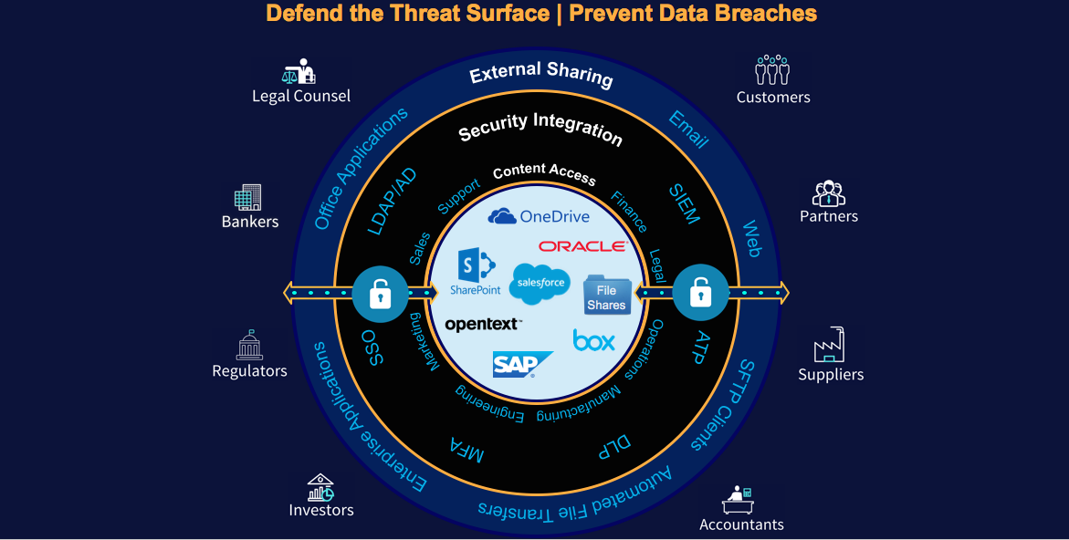 Defend the threat surface against data breaches