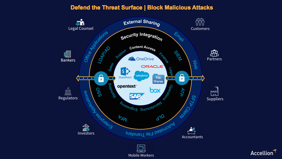 Block Malicious Threats