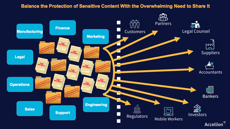 Secure sensitive content with the overwhelming need to share it.