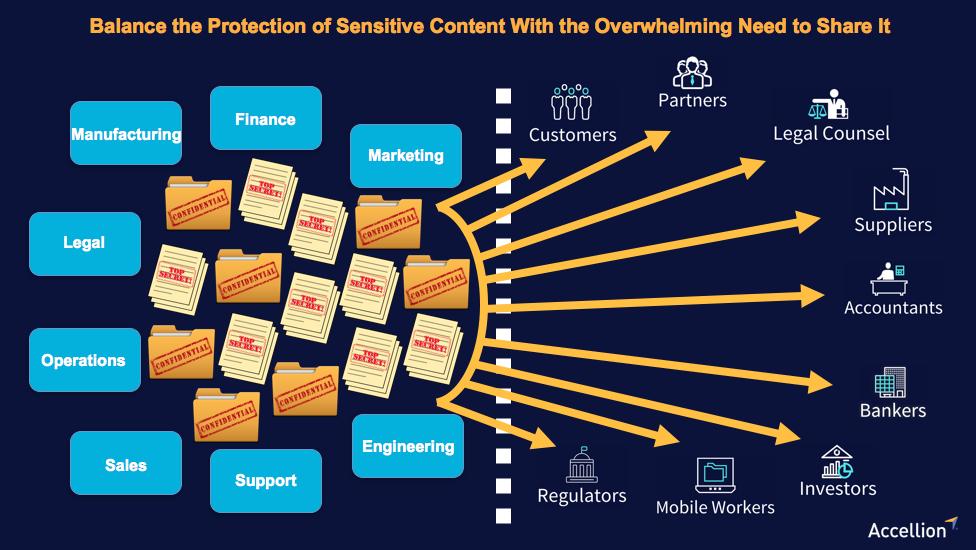 Six Principles for Securing Sensitive Enterprise Content in