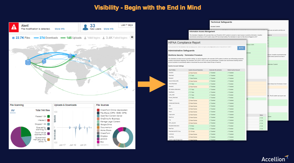 Visibility Across All Activity, Including a Real-time Audit Trail