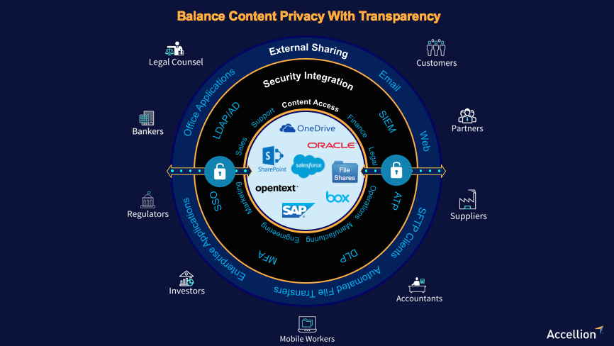 Balance Content Privacy With Transparency