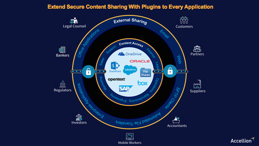 Extend Secure Content Sharing With Plugins to All Apps