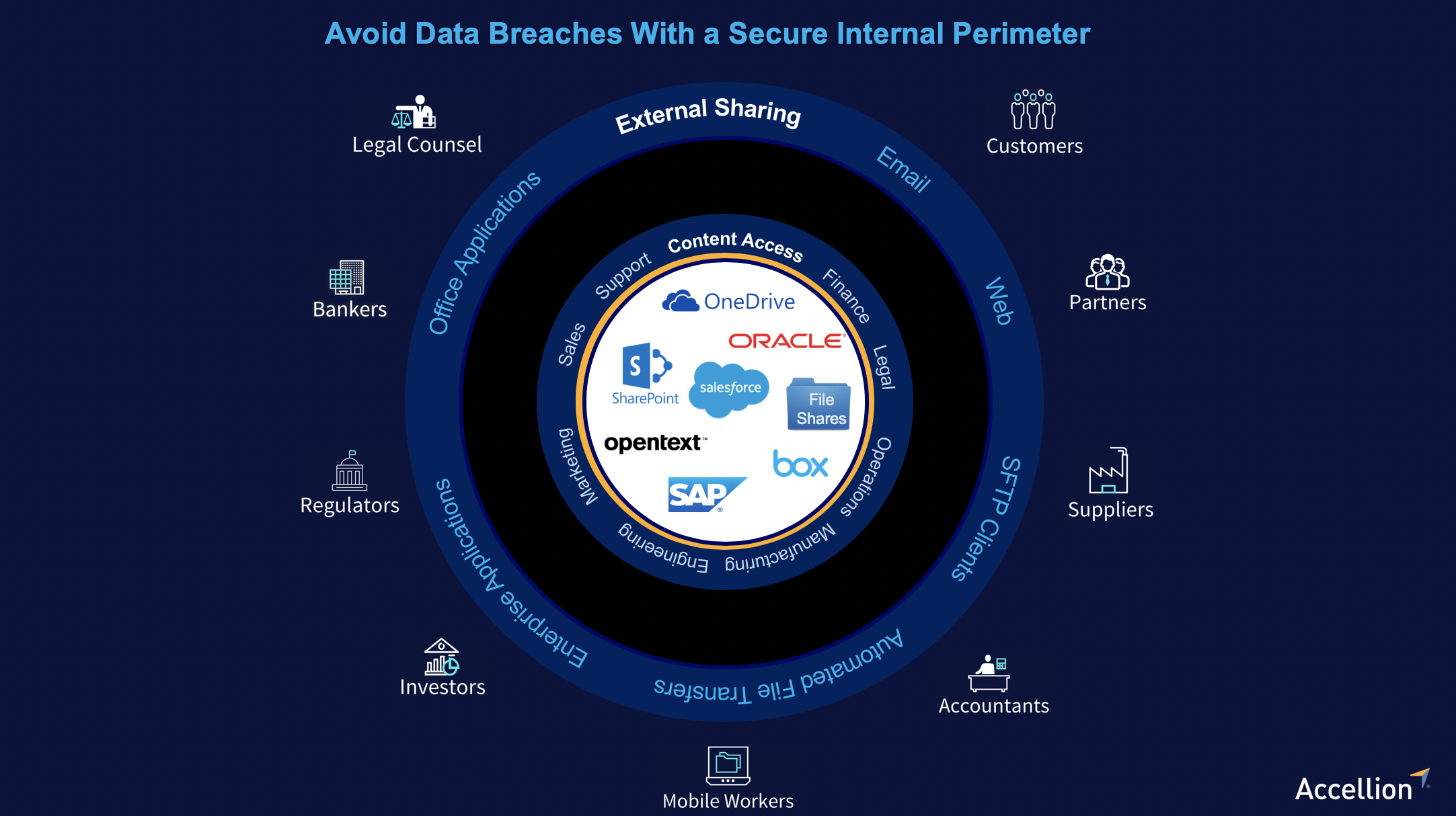 Avoid data breaches with a secure internal perimeter