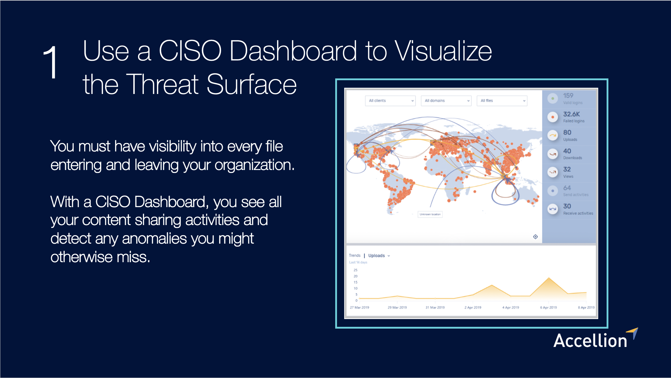 Use a CISO Dashboard to Visualize the Threat Surface