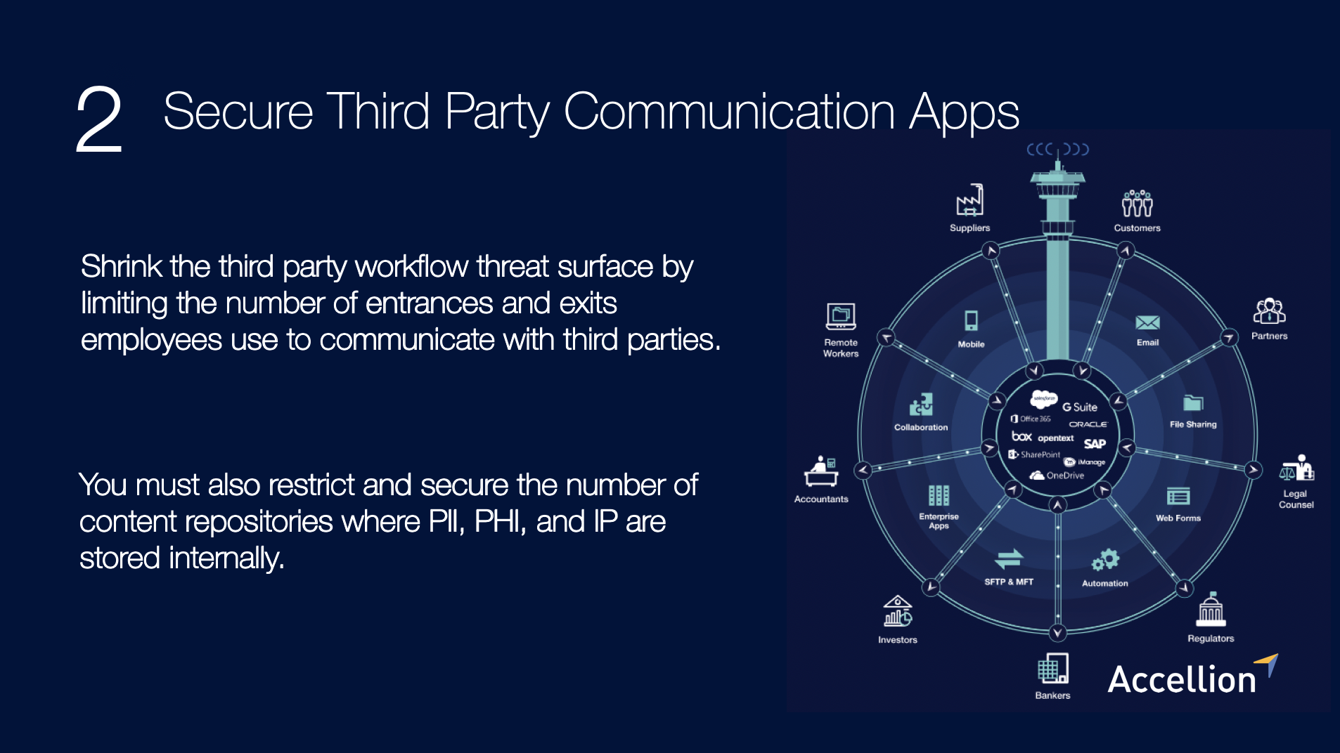 Secure Third Party Communication Apps