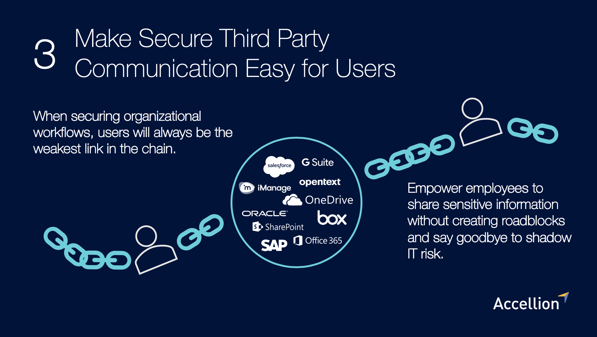 Make secure third party communication easy for users