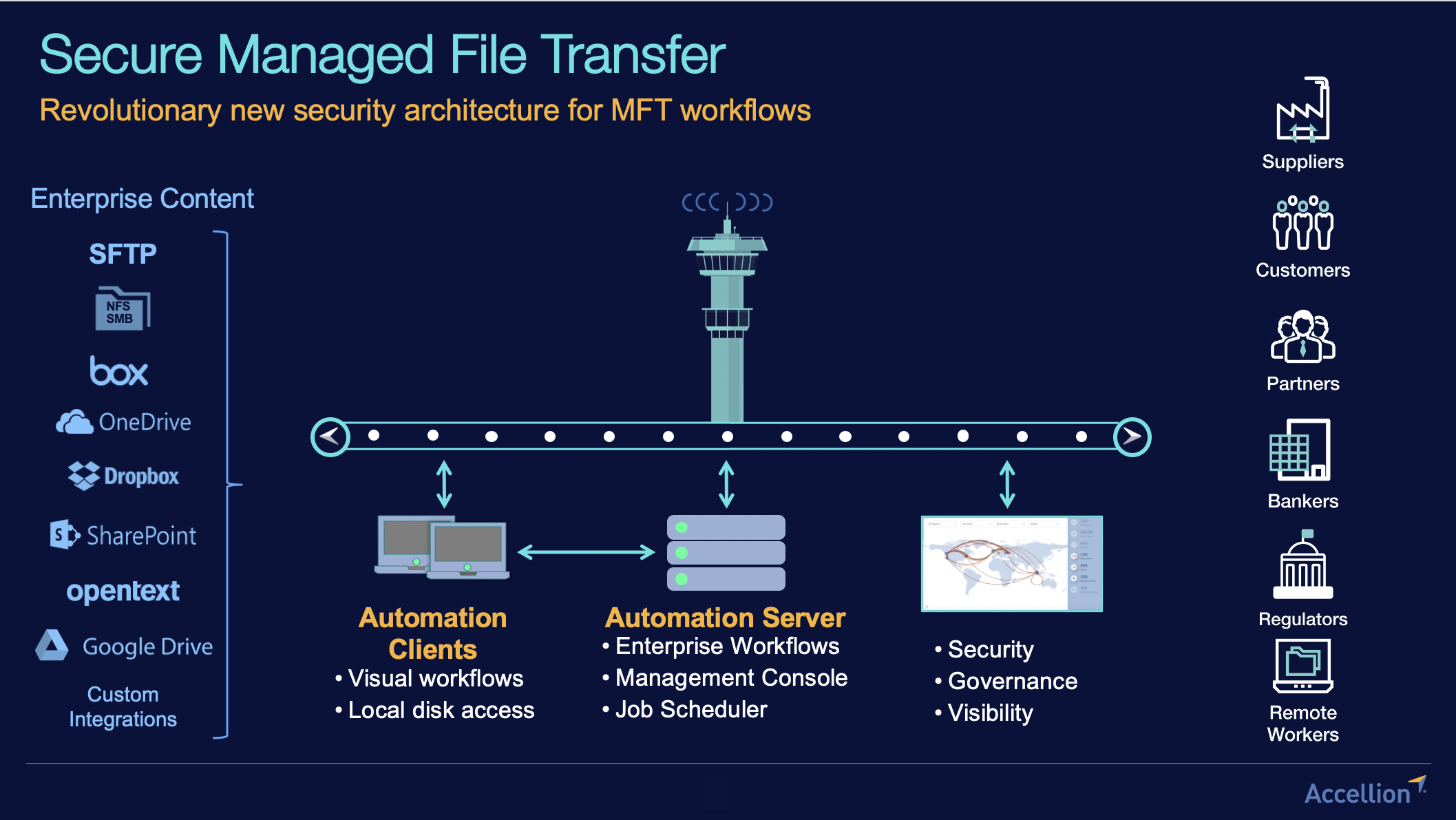 Next Generation Secure Managed File Transfer Solution Overview